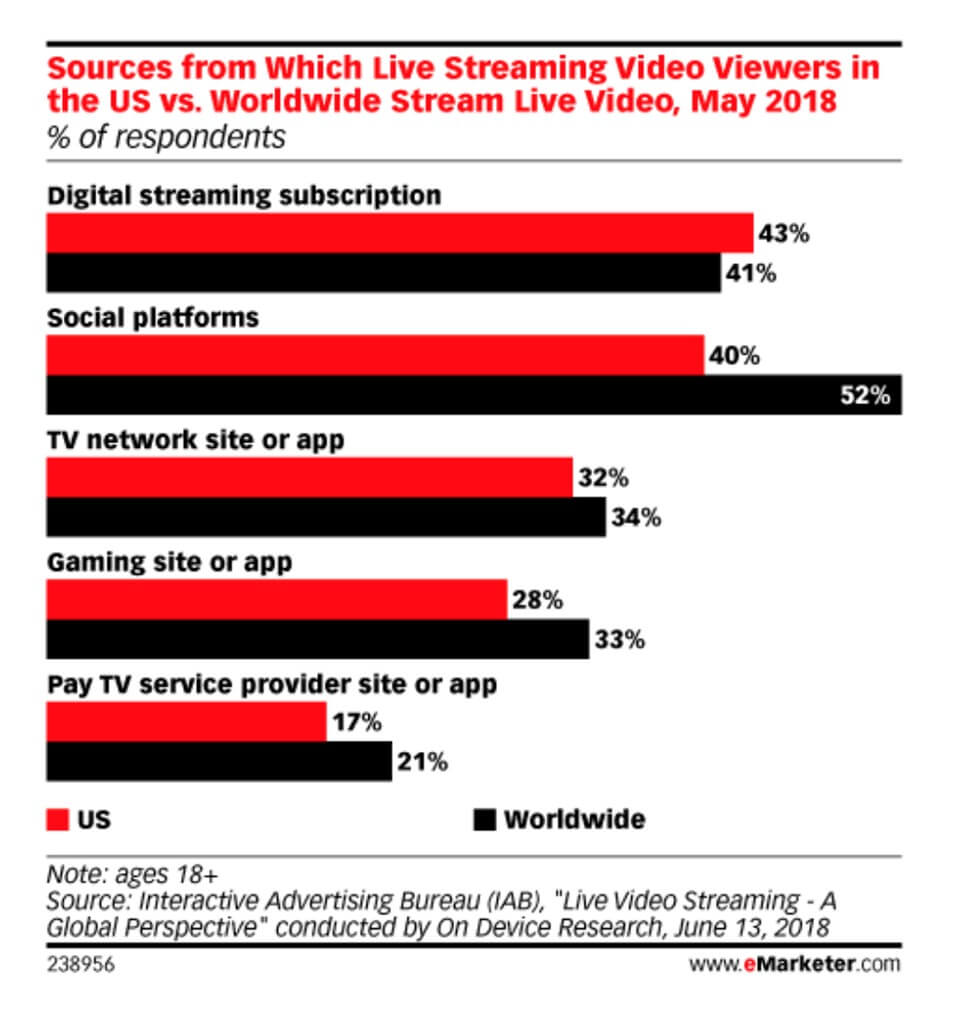 Video Live Streaming Trend Report [It's Growing!] | V3B