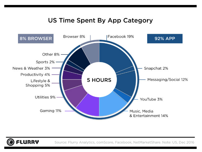 Your Customers? Apps Is Where They're At