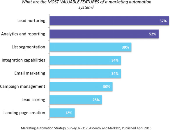 Marketing automation strategy