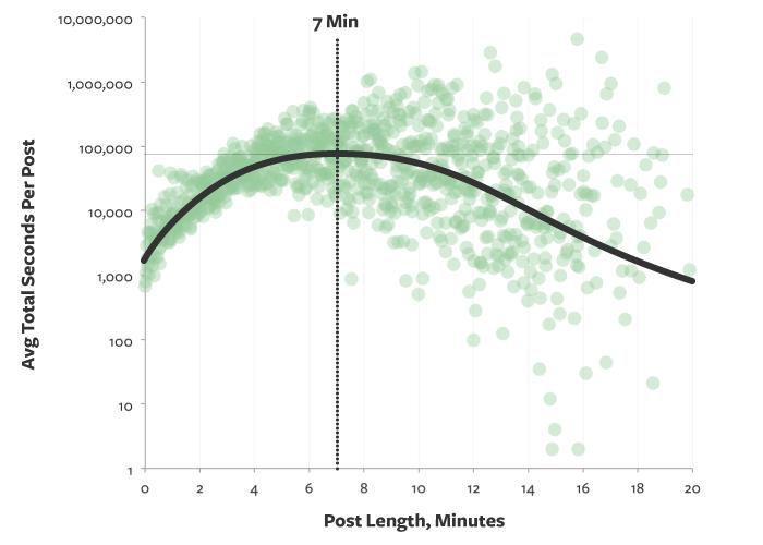 medium-data